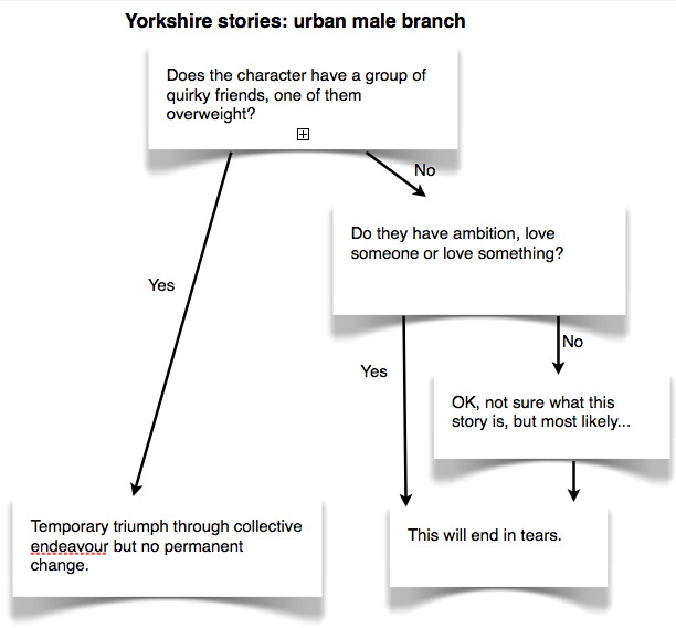 Yorkshire story arcs, beginners' guide.