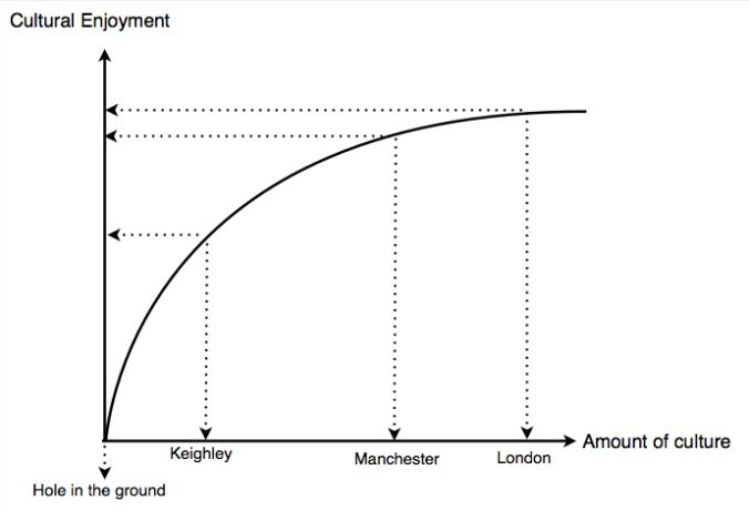 culture graph